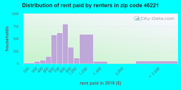 46221 rent paid by renters