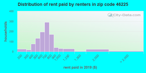 46225 rent paid by renters