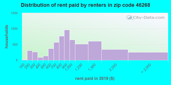 46268 rent paid by renters