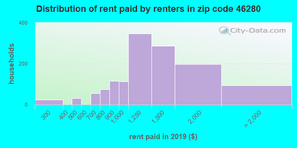 46280 rent paid by renters