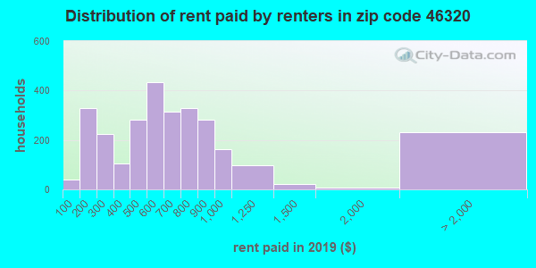 46320 rent paid by renters
