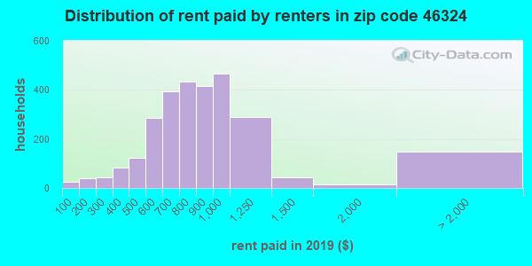 46324 rent paid by renters