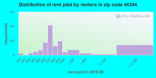 46394 rent paid by renters