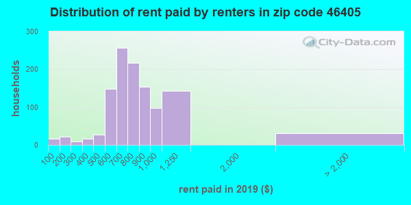 46405 rent paid by renters