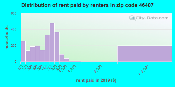 46407 rent paid by renters