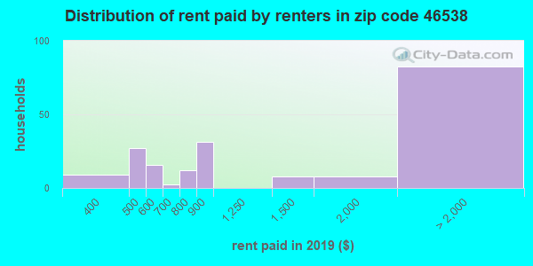 46538 rent paid by renters