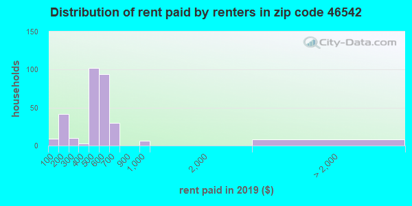 46542 rent paid by renters
