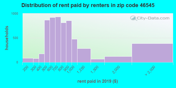 46545 rent paid by renters