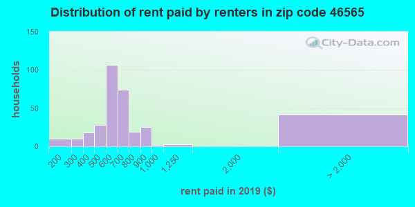 46565 rent paid by renters