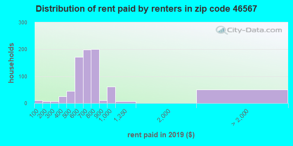 46567 rent paid by renters
