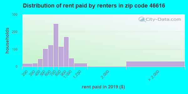 Rent paid by renters in 2016 in zip code 46616