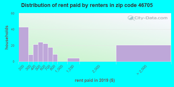 46705 rent paid by renters