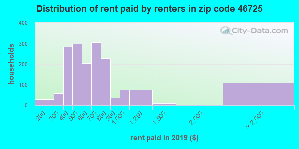 46725 rent paid by renters