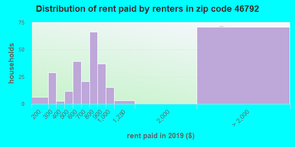 Rent paid by renters in 2016 in zip code 46792