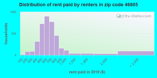 46805 rent paid by renters
