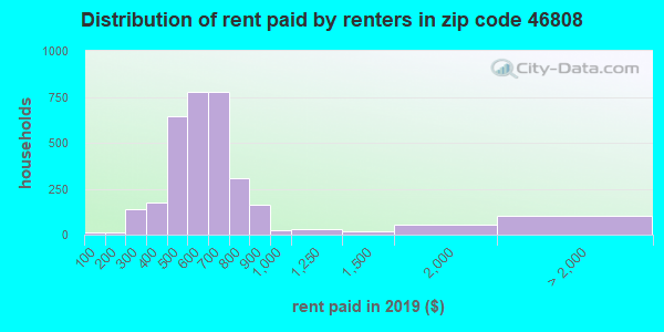 Rent paid by renters in 2013 in zip code 46808