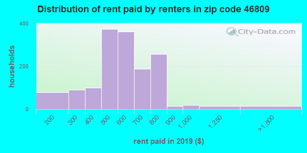 46809 rent paid by renters