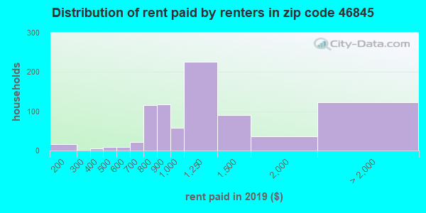 46845 rent paid by renters