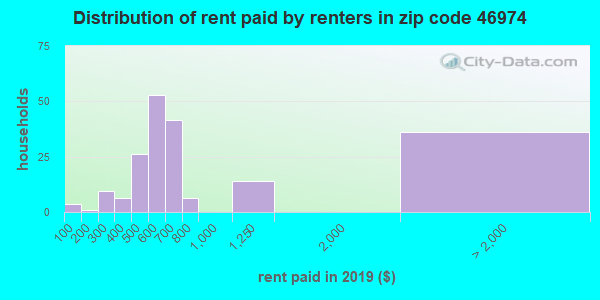 46974 rent paid by renters
