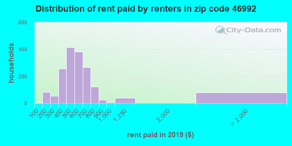 46992 rent paid by renters
