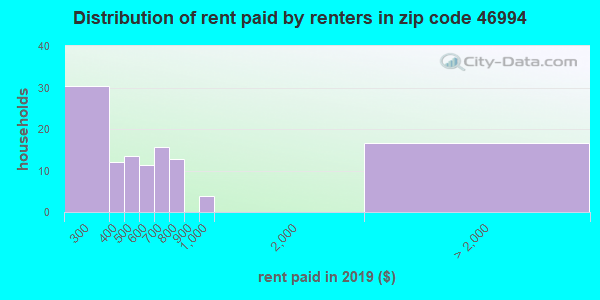 46994 rent paid by renters