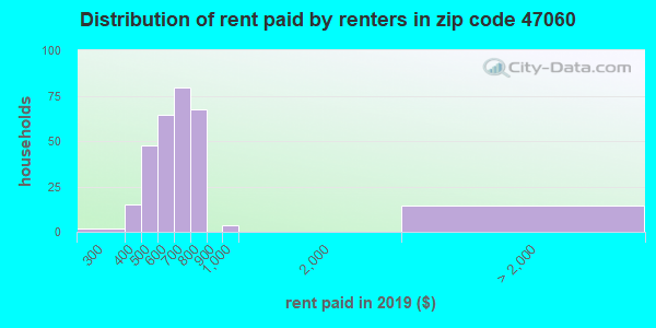 47060 rent paid by renters