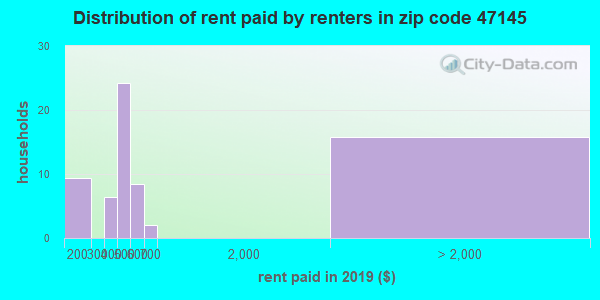 47145 rent paid by renters