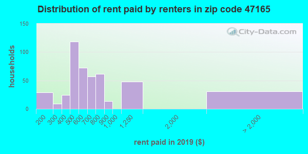 47165 rent paid by renters