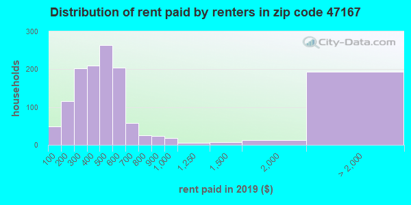 47167 rent paid by renters
