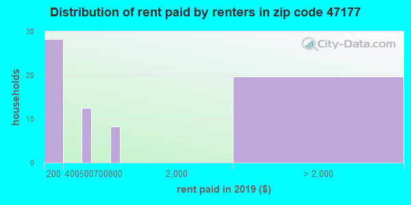 47177 rent paid by renters