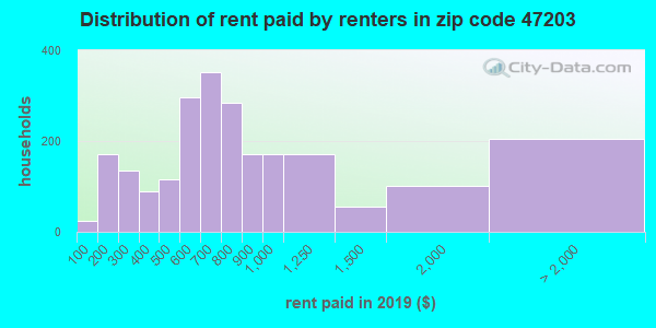 47203 rent paid by renters
