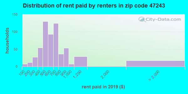 47243 rent paid by renters