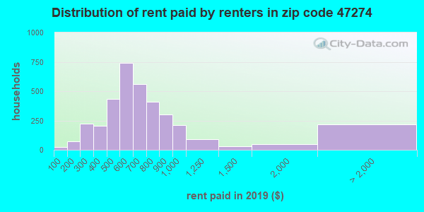 47274 rent paid by renters