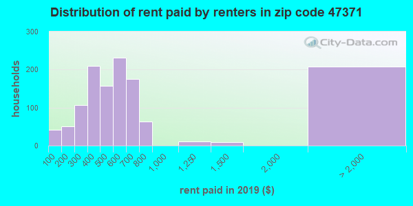 47371 rent paid by renters