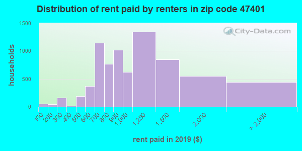 47401 rent paid by renters