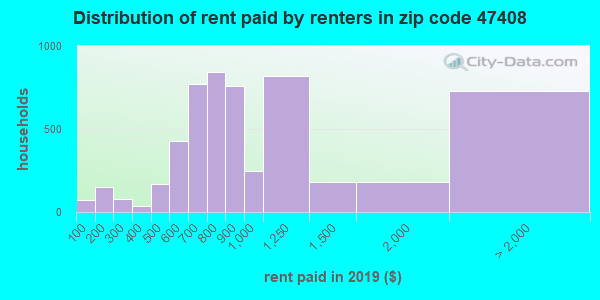 47408 rent paid by renters