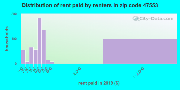 47553 rent paid by renters