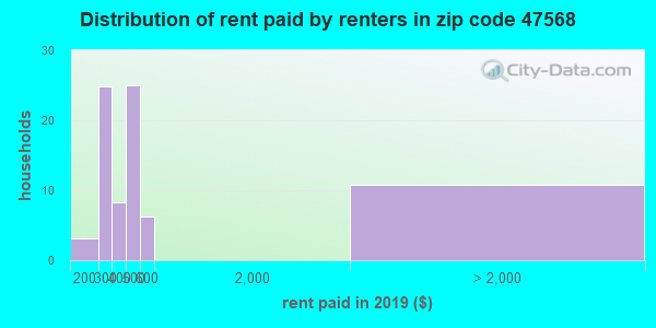 47568 rent paid by renters