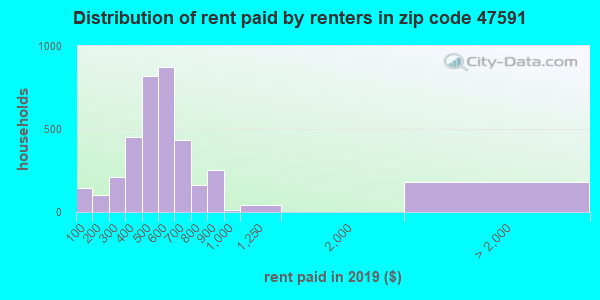 47591 rent paid by renters