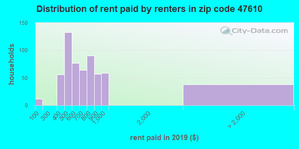47610 rent paid by renters
