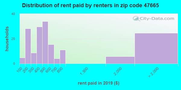 47665 rent paid by renters
