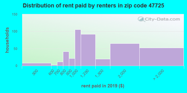 47725 rent paid by renters