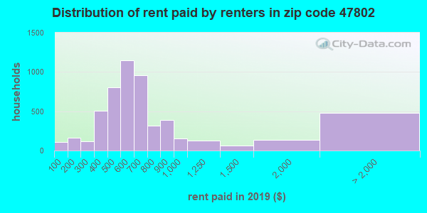 Rent paid by renters in 2013 in zip code 47802