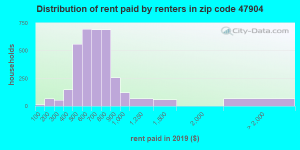 47904 rent paid by renters