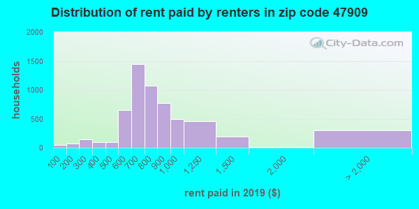 47909 rent paid by renters