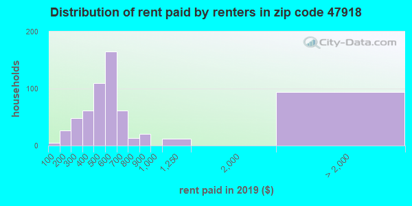 47918 rent paid by renters