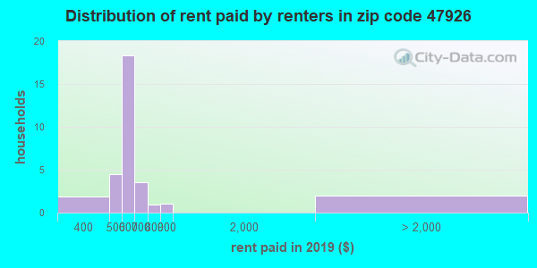 47926 rent paid by renters