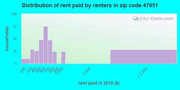 47951 rent paid by renters