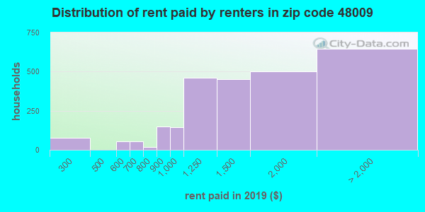 48009 rent paid by renters
