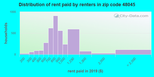 48045 rent paid by renters